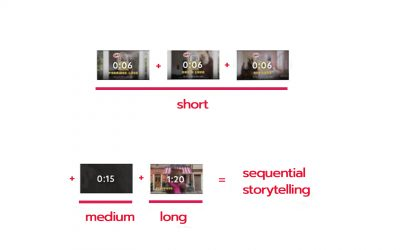 How Long Should A Video Ad Be?